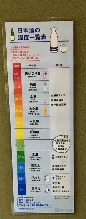 江戸NOREN_経路_東京商店_温度一覧