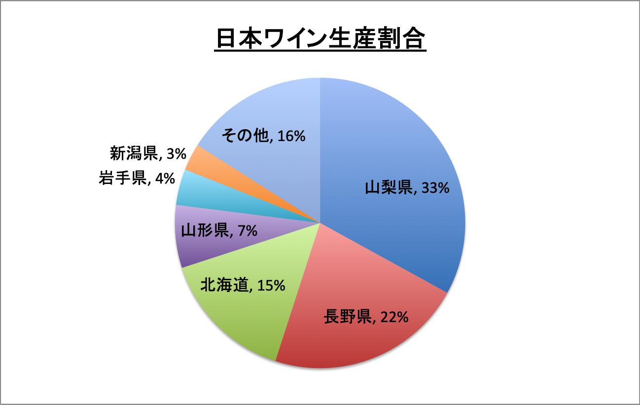 日本ワイン_生産量_山梨_長野