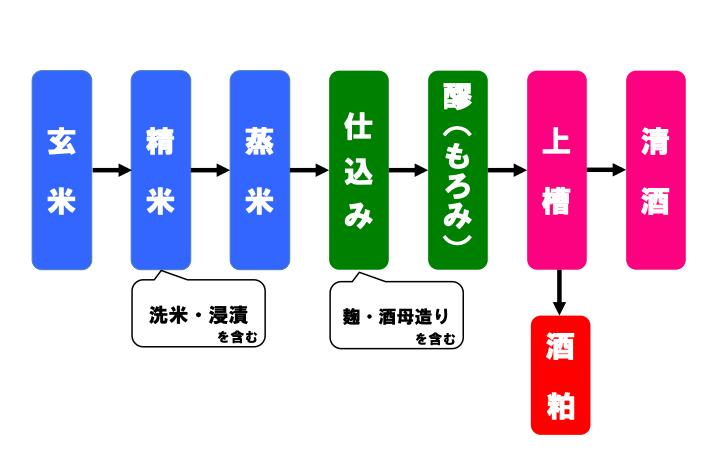 日本酒の製造過程